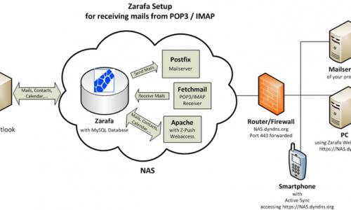 POP3 Email, SMTP Server? Làm gì để có POP3 Email?