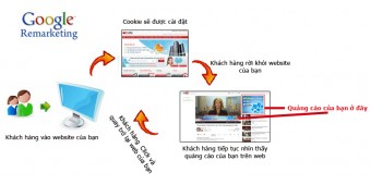 Sử dụng tiếp thị lại để tiếp cận những người đã truy cập web của bạn