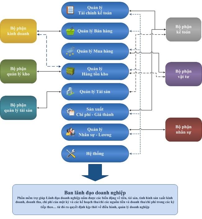 Phần mềm quản lý tổng thể doanh nghiệp